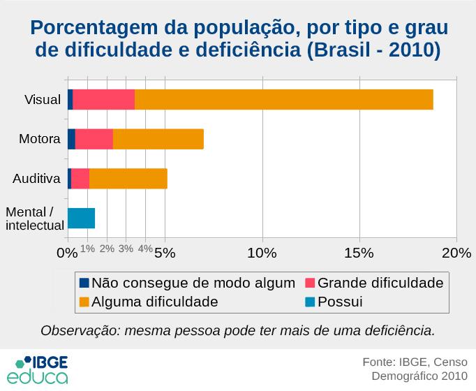 Porcentagem da população, por tipo e grau de dificulade e deficiência (Brasil - 2010) - Visual: 0,27% não consegue de modo algum, 3,18% tem grande dificuldade, 15,31% tem alguma dificuldade; Motora: 0,39% não consegue de modo algum, 1,94% tem grande dificuldade, 4,63% tem alguma dificuldade; Auditiva: 0,18% não consegue de modo algum, 0,94% tem grande dificuldade, 3,97% tem alguma dificuldade; Mental: 1,37% possui (Fonte: IBGE, Censo Demográfico 2010)